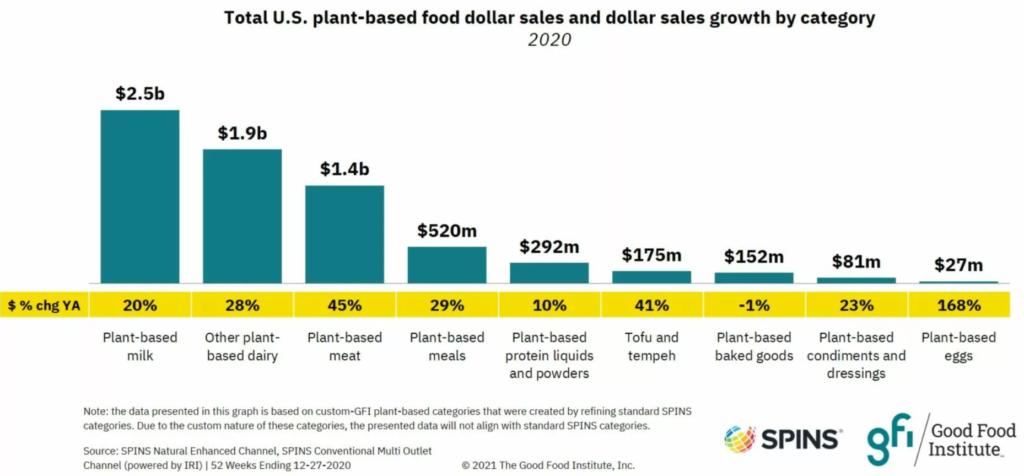 Graph showing retail sales