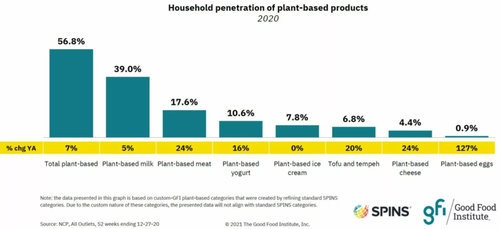 Household consumption